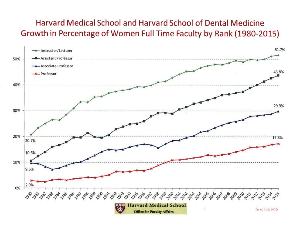 harvard graph