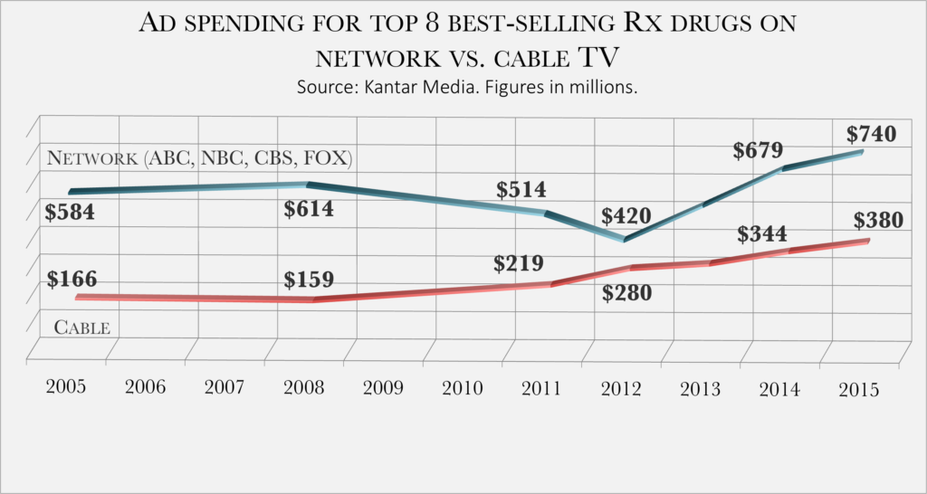 Drug ad spending - 4 of 4
