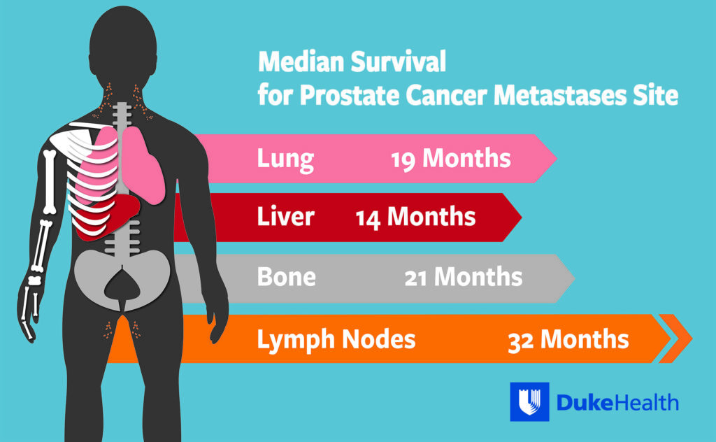 Median survival for metastatic prostate cancer is affected by metastasis site.