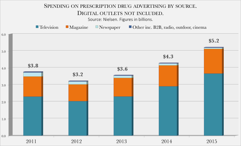Drug ad spending - 1 of 4