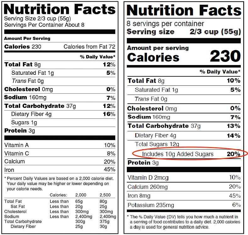 FDA Added Sugar Label