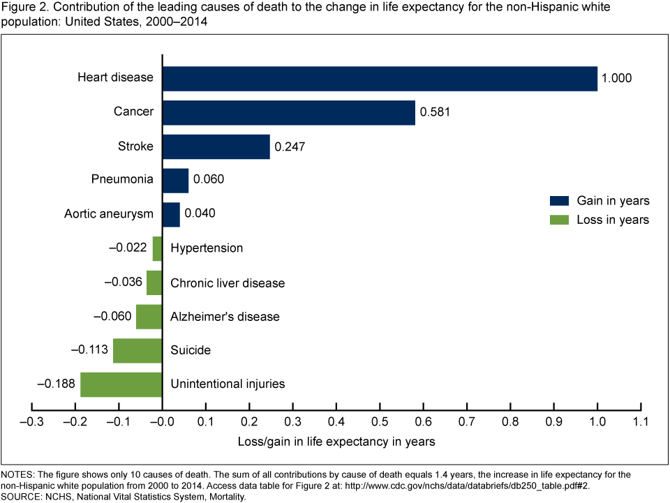 Life expectancy causes of death