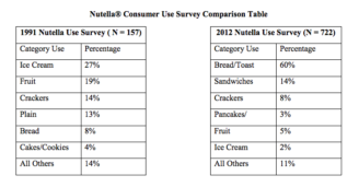 How much Nutella do you eat? The FDA wants to know - STAT