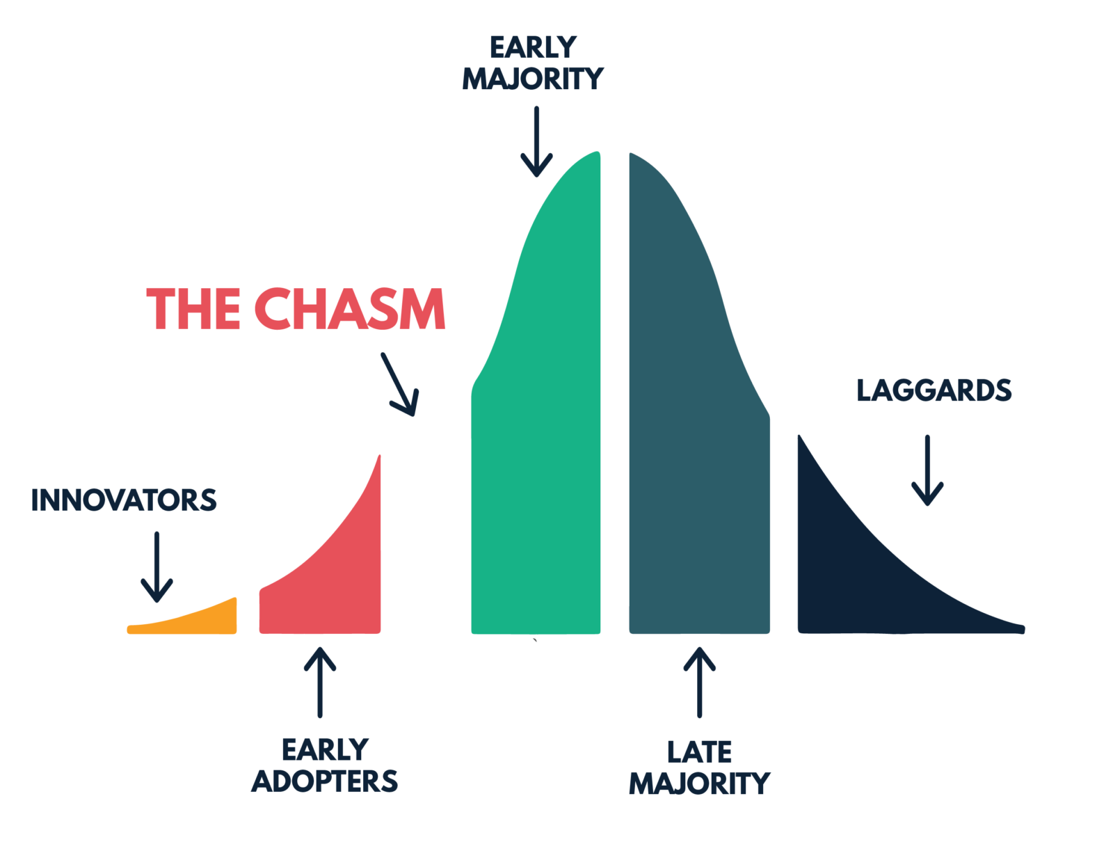 crossing the chasm Crossing the chasm has 17,956 ratings and 368 reviews jeff said: in 2003 i reached a simple conclusion: i knew nothing about marketing having created a.
