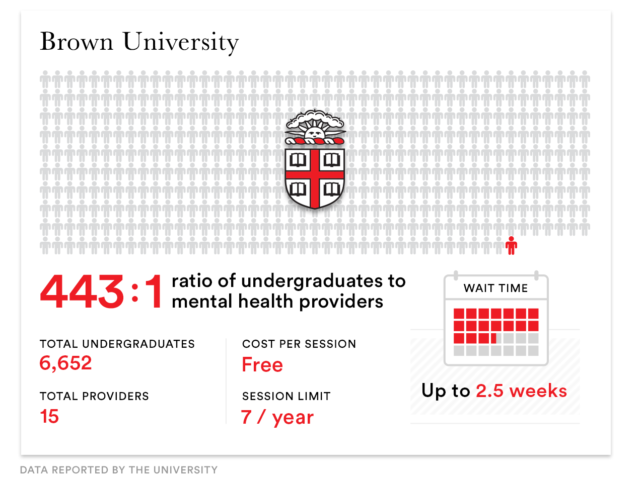As Mental Health Crises Soar Colleges Cant Meet Student Needs