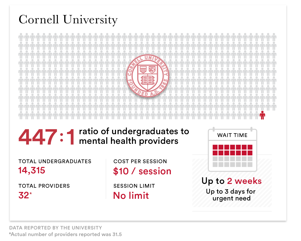 As mental health crises soar, colleges can't meet student needs