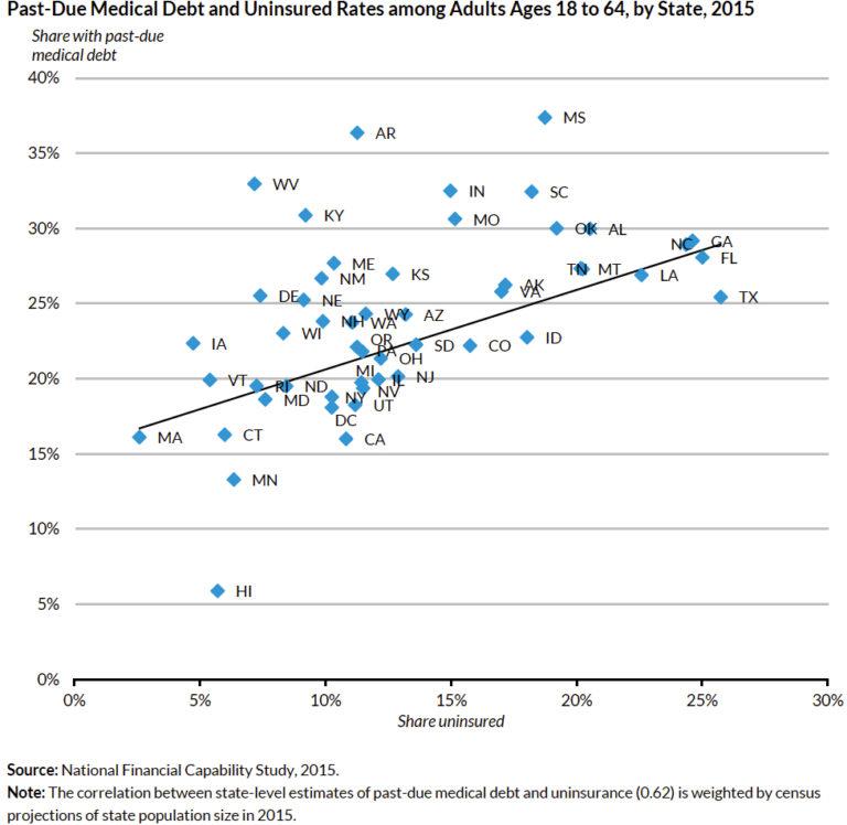 Medical debt graph 1