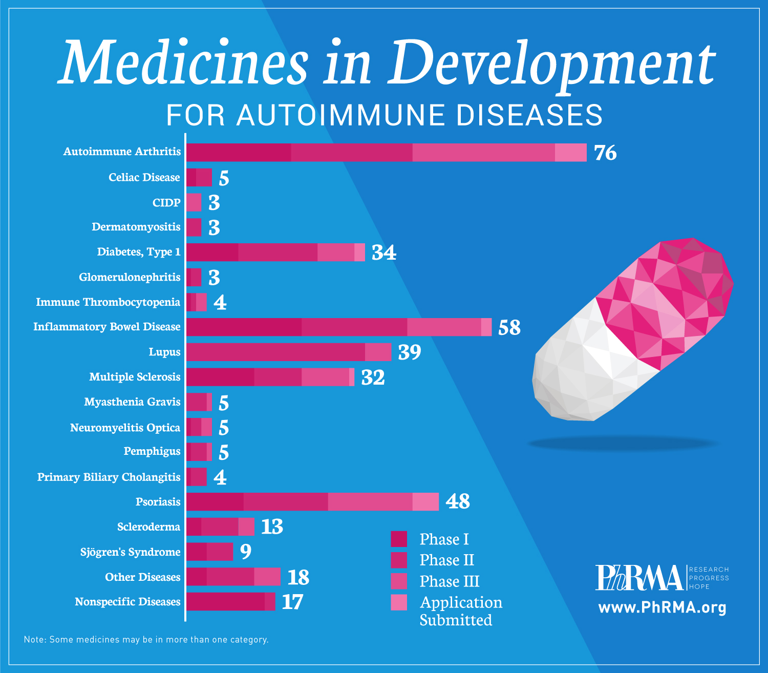 Diseases Physical Ailments: New And Innovative Medicines Offer Hope To Autoimmune