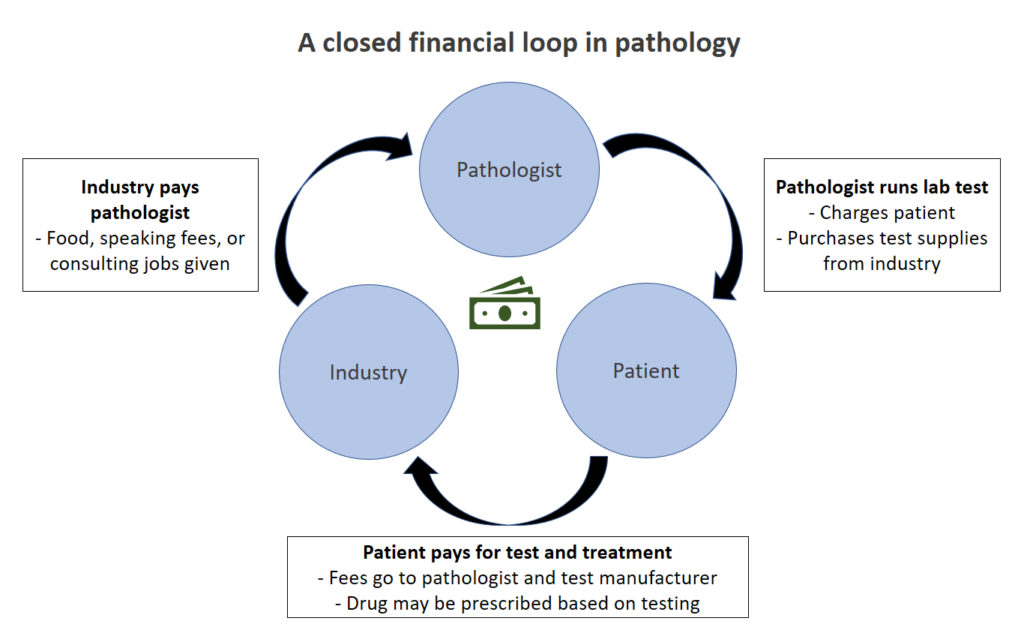 Closed loop pathology