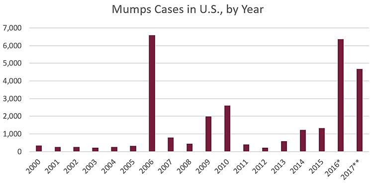 Mumps graph