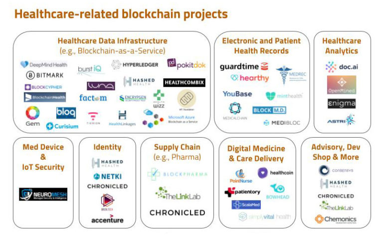 Blockchains and health care: promising though no silver bullet