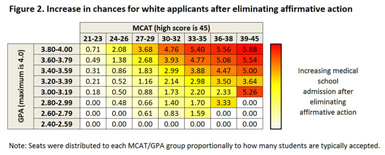 Affirmative action doesn't hurt white medical school applicants