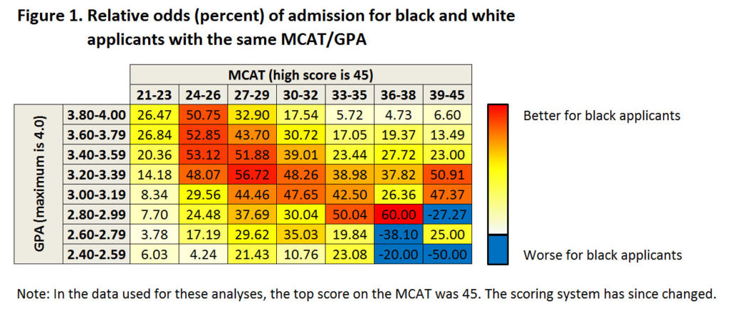medical school had on average a 307 percent higher chance of getting into medical school than a white applicant with a similar mcat score and gpa