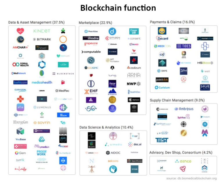 Blockchain projects by function