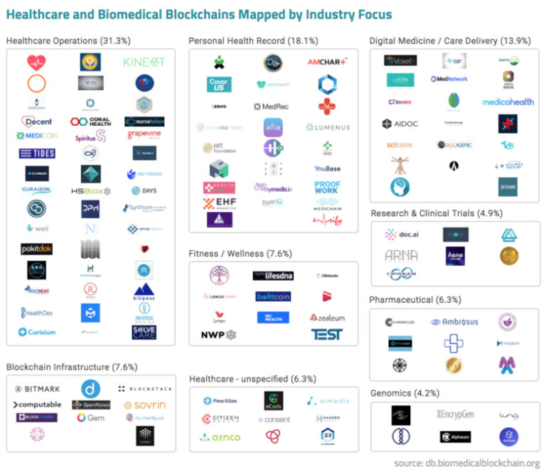 Blockchain projects by industry focus