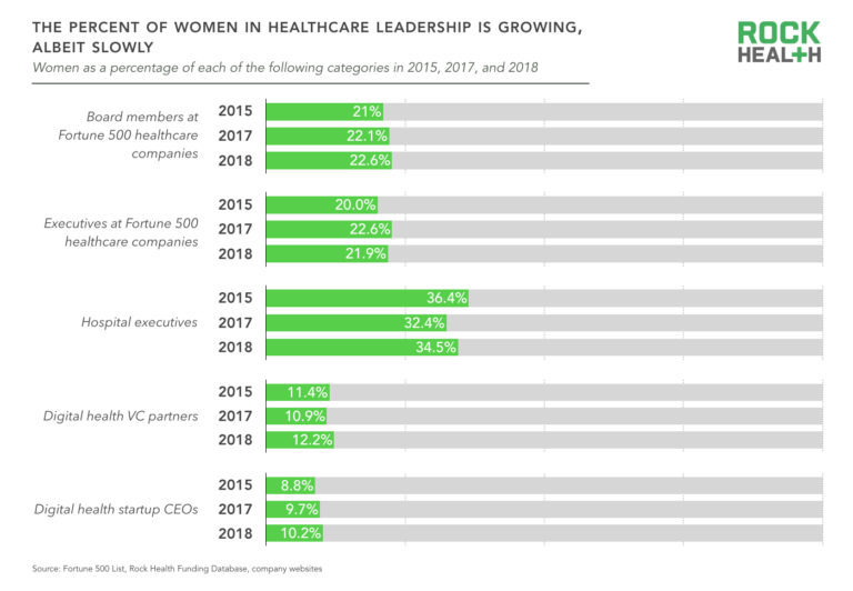 A graph depicting the slow growth of the percentage of women in healthcare.