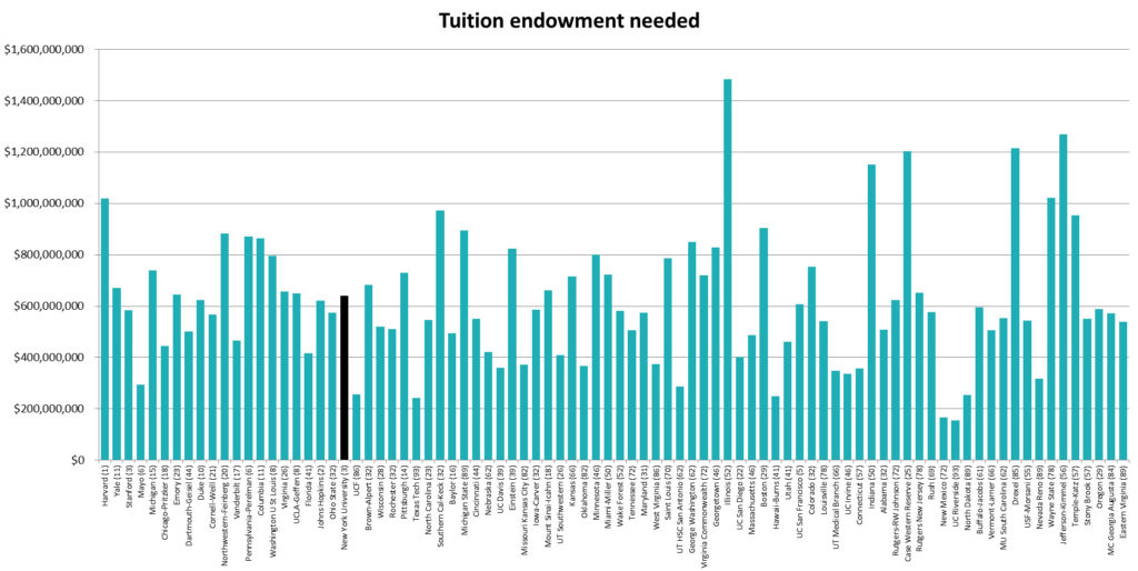 Endownment needed to waive medical school tuition