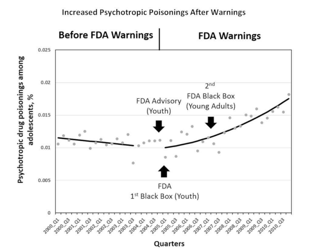 Fda Use Of Black Box For Antidepressants Ignores The Harms This Diagram Reproduced With Permission From Lead Author Christine Lu Harvard Medical School And Pilgrim Health Care Institute Bmj 14