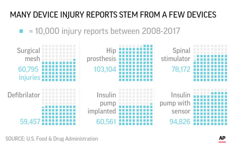 Medical devices have caused more than 80,000 deaths since