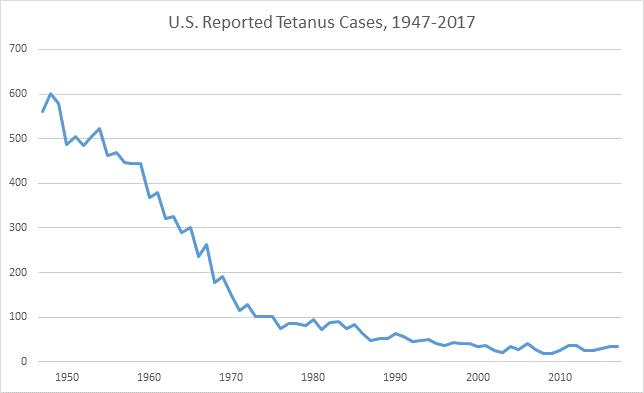 2017 tetanus graph