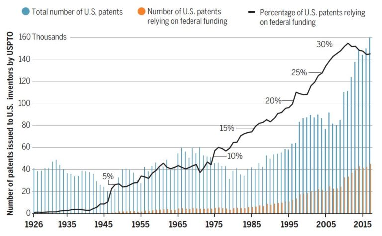 increasing percentage of patents that rely on federal funding