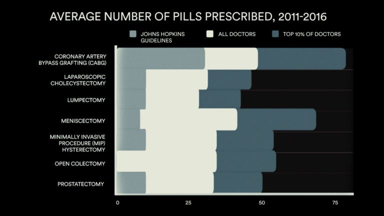 Average pills prescribed