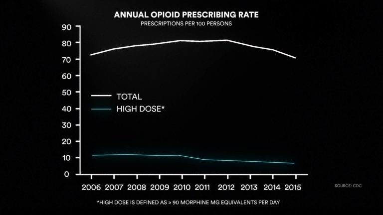 Annual opioid prescribing rate