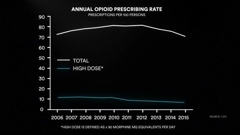 Annual opioid prescribing rate