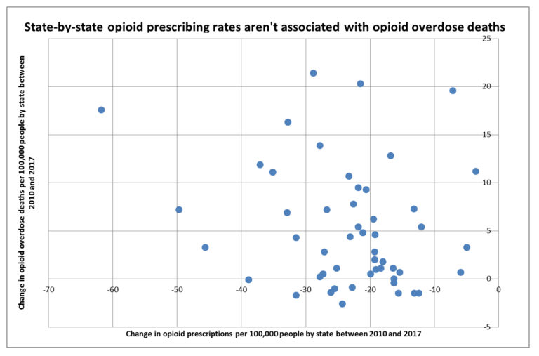 Opioid prescribing and opioid overdose deaths