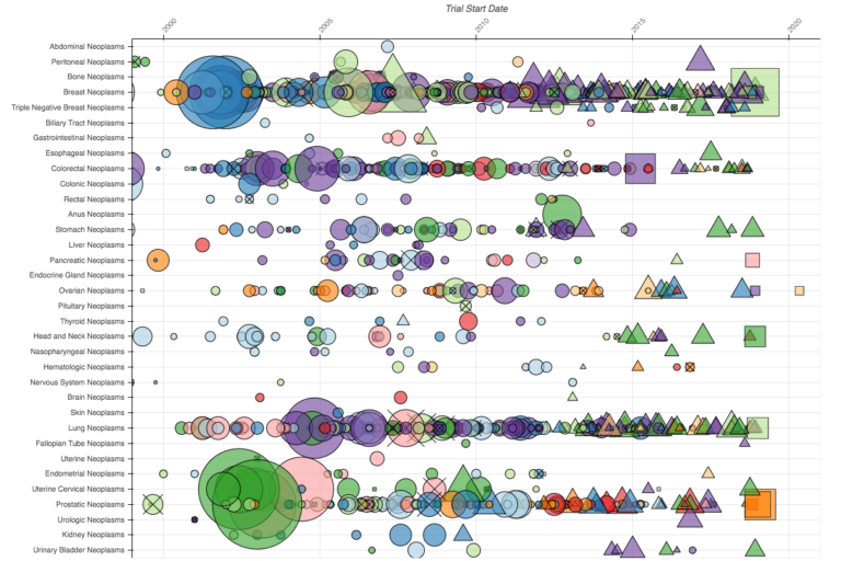 New insights from a bird's-eye view of clinical trials - STAT
