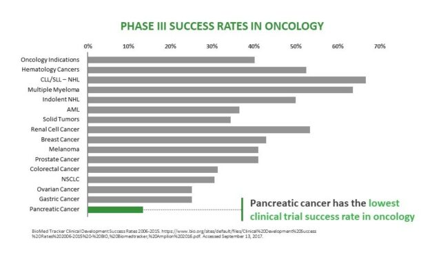 Evolving The Treatment Sequence For Metastatic Pancreatic Cancer Stat