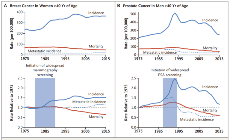 Cancer Overdiagnosis Linked To Irrational Exuberance For Screening Stat