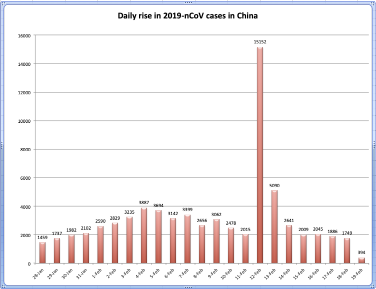 China's newly recovered coronavirus patients outnumber new infections for 4th consecutive day