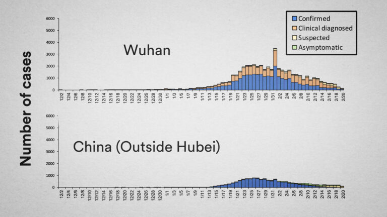 WHO graphic - Wuhan and China
