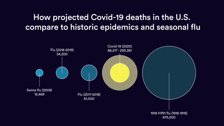 How High Will It Go No Easy Answers As U S Covid 19 Death Toll Tops 60 000