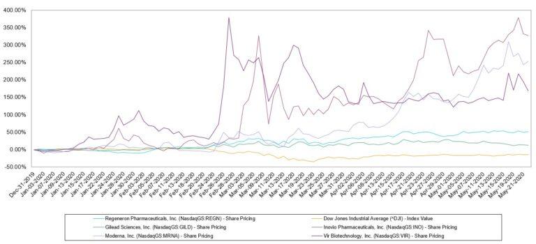 biopharma companies stock prices
