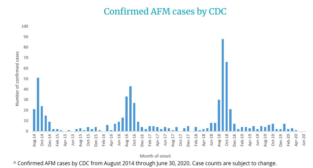 2014-2020 AFM cases