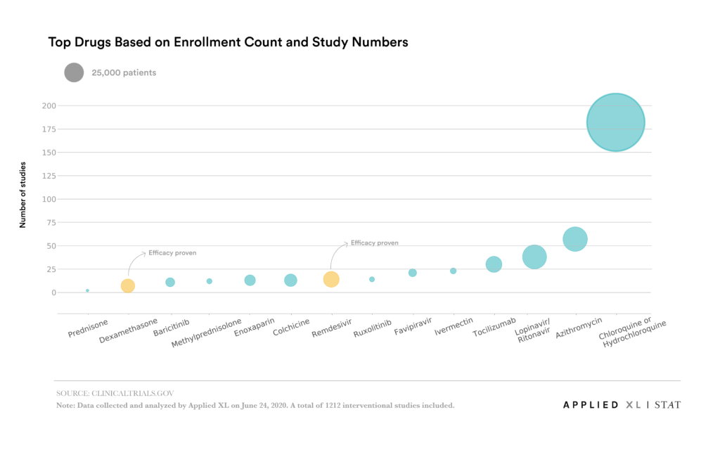 top drugs enrollment chart