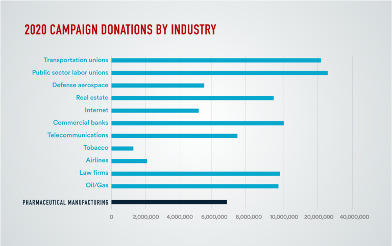 Donations by industry graphic
