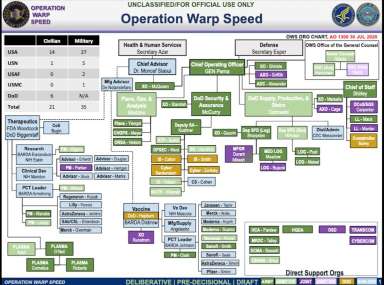 Operation Warp Speed chart