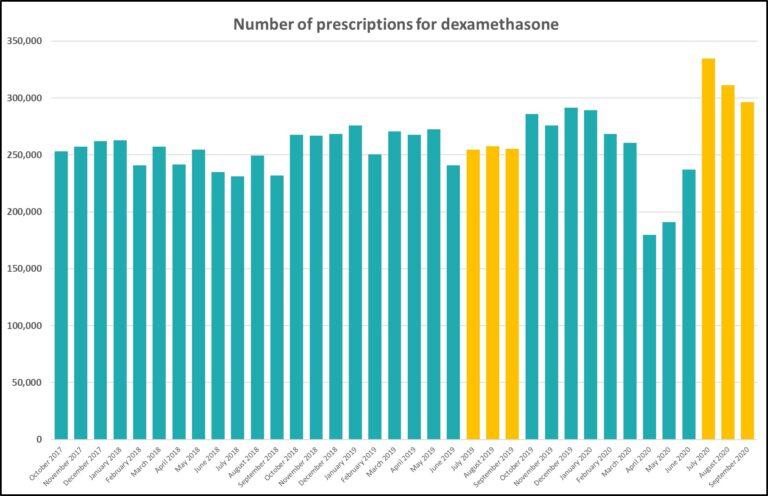 dexamethason prescriptions
