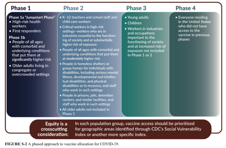 How to prioritize Covid19 vaccines