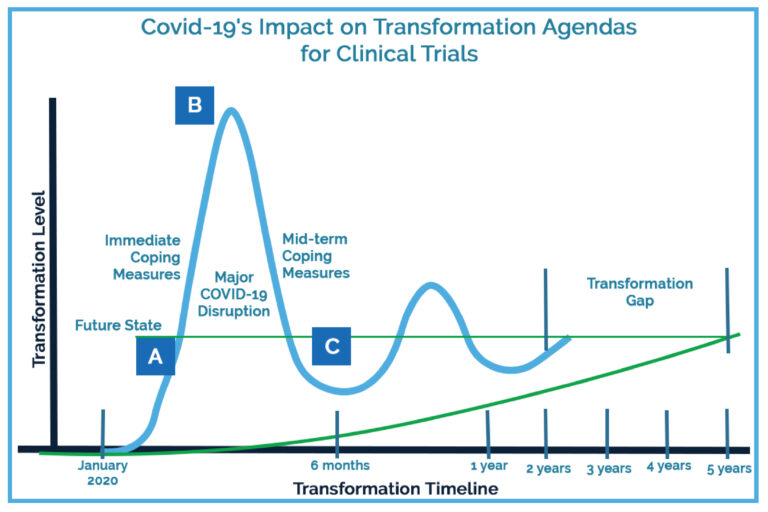 transformation agenda clinical research industry
