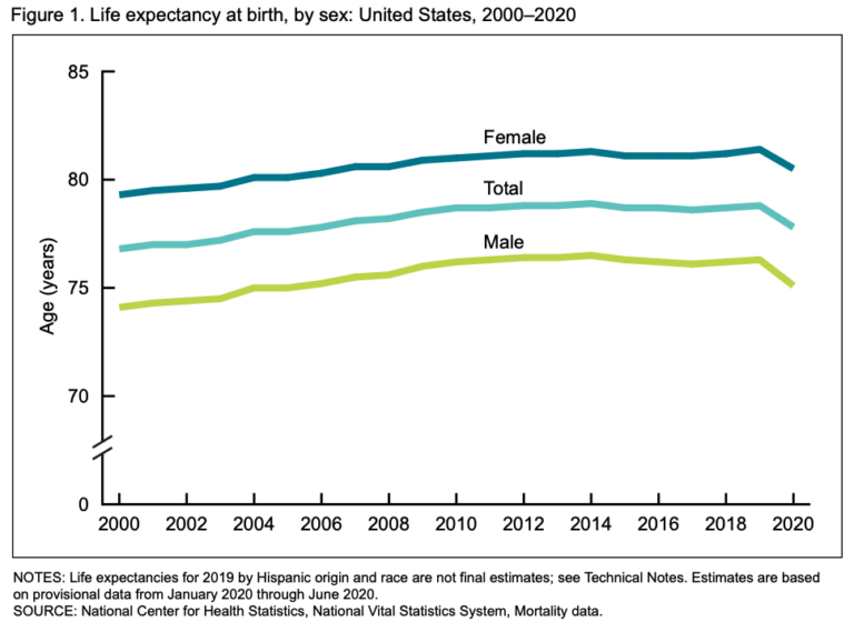 Life expectancy -- Figure_1.001