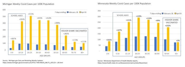 Michigan, Minnesota weekly Covid-19 cases