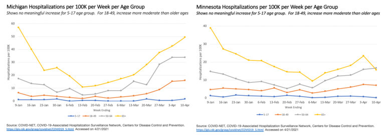 Weekly Covid-19 deaths Michigan Minnesota