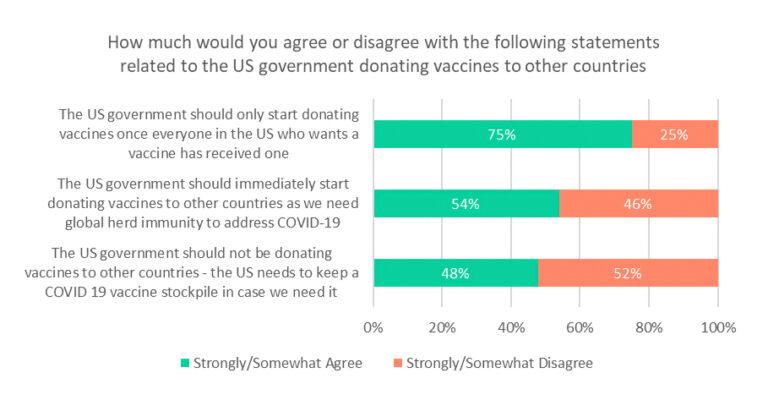 HarrisPoll_Global Vaccine