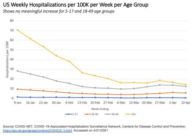 U.S. weekly Covid-19 hospitalizations