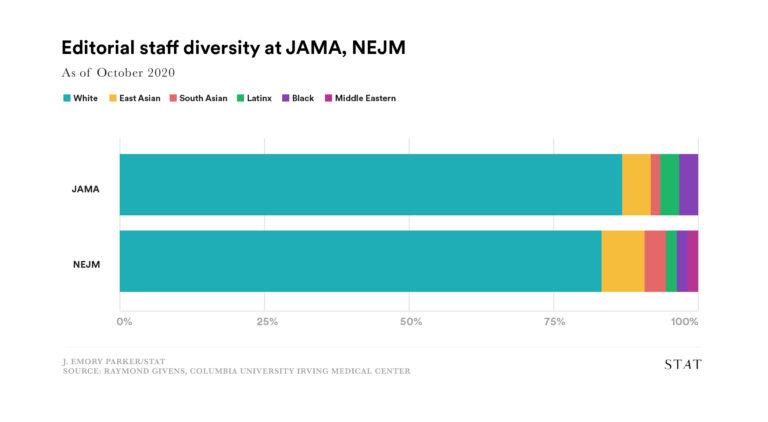 Editorial staff diversity chart