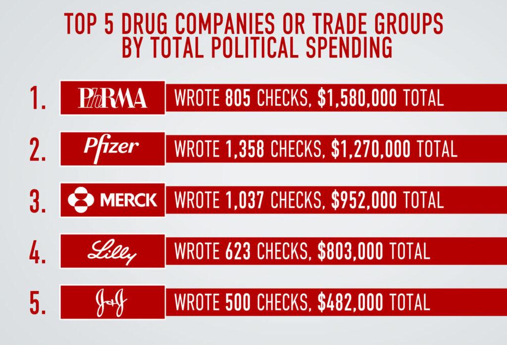 PP Companies
